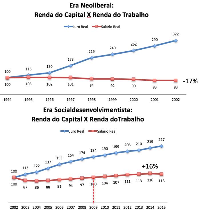 Renda do Capital X Renda do Trabalho