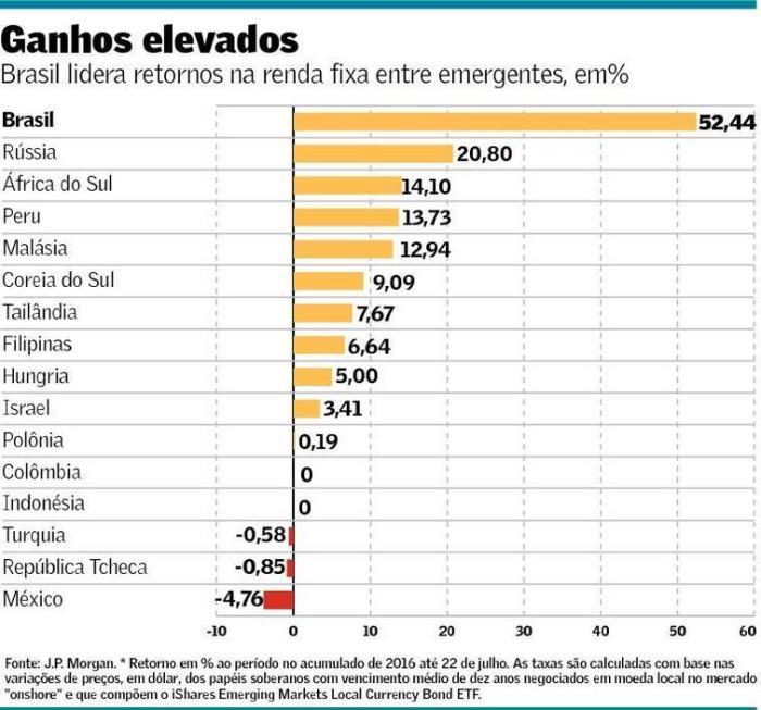Renda Fixa de Países Emergentes