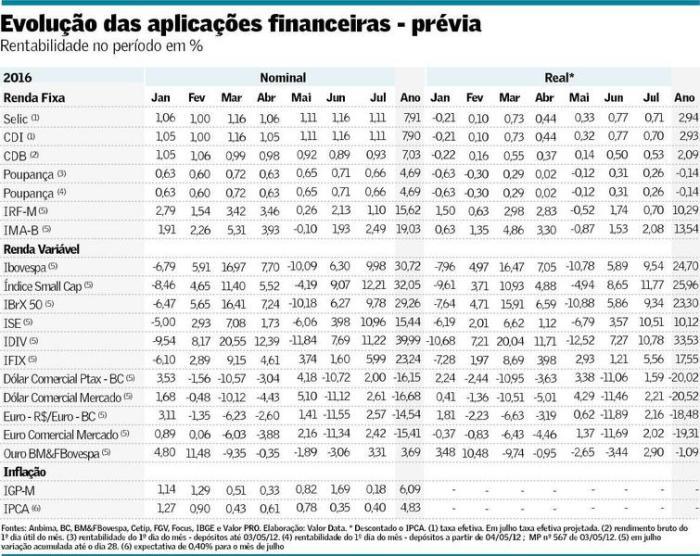 Rendimentos no ano até julho de 2016