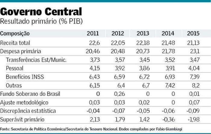 Resultado Primário 2011-2015
