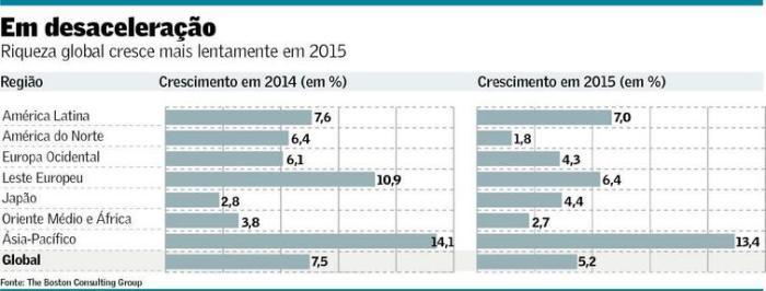Riqueza Global em 2015
