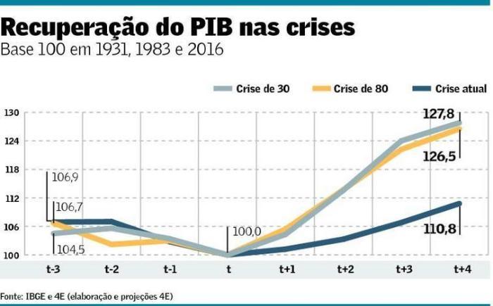 Tempo de Recuperação nas Crises