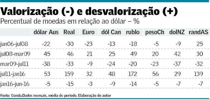 Volatilidade do câmbio