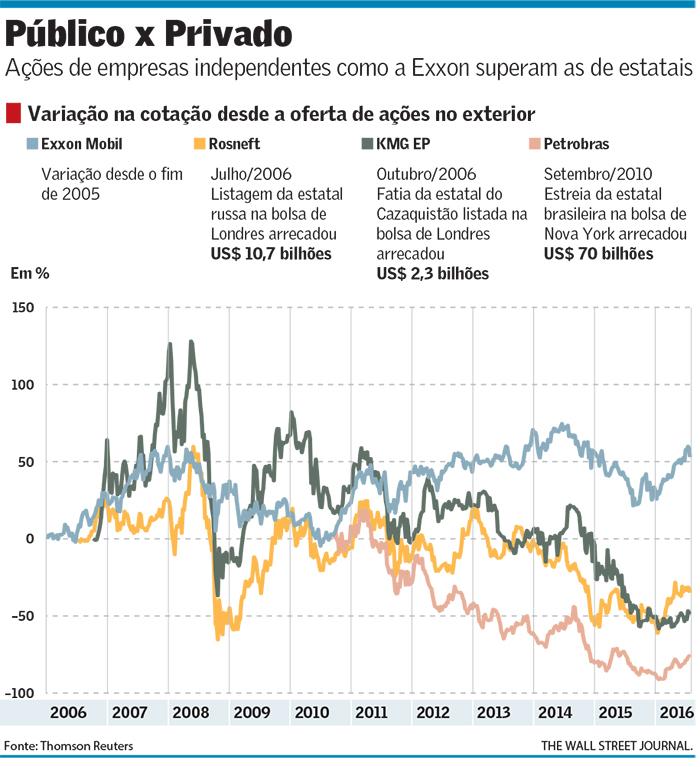 Ações de Empresas de Petróleo Estatais e Privadas