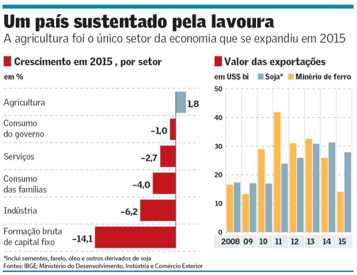 Agricultura sustenta Brasil