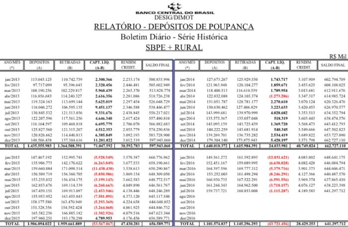 Depósitos de Poupança 2013-jun 2016