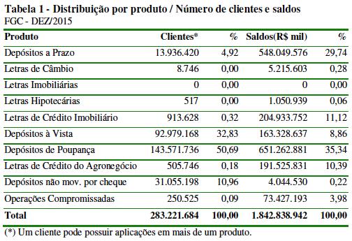 Distribuição por Produto Bancário dez 2015