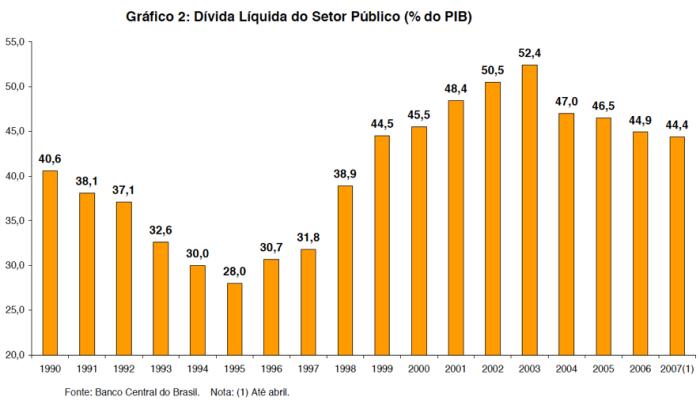 DLSP X PIB 1990-2007