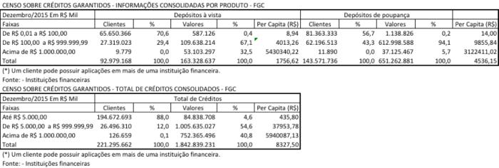 DV - DP - Total dos Produtos Bancários dez 2015