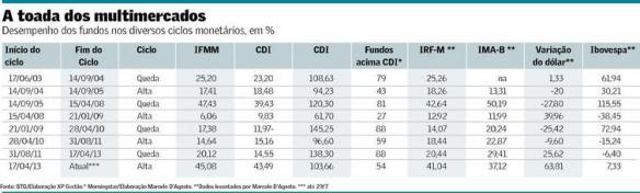 Estratégia dos Fundos Multimercados