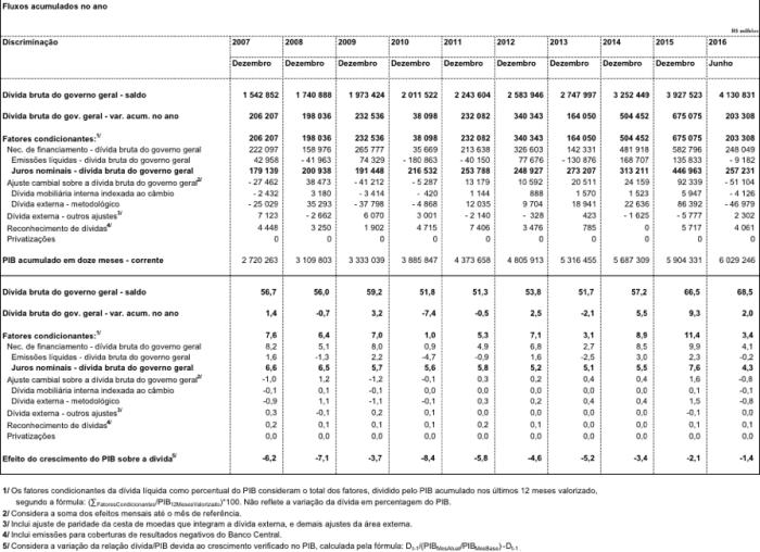 Fatores Condicionates da DLSP 2007-2016