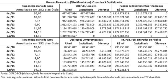 Haveres Financeiros 2010-jun 2016