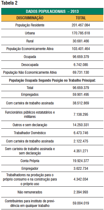 INSS Tabela 2
