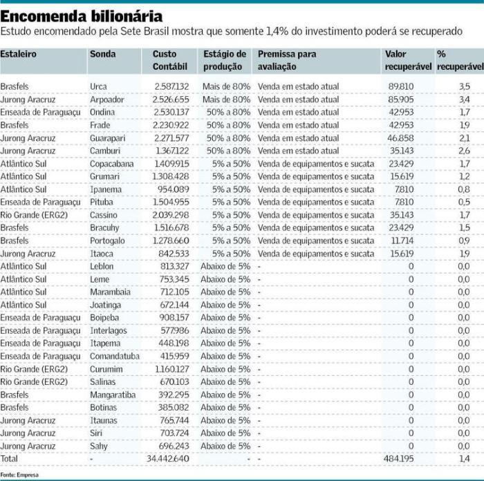 Investimentos da 7 Brasil