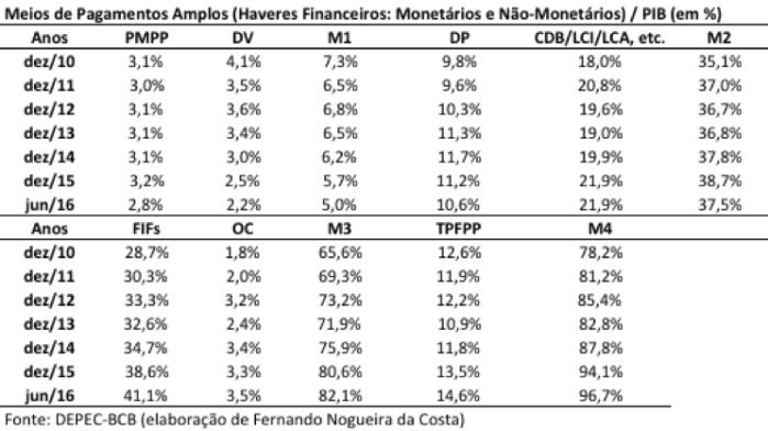 M4 X PIB 2010-jun 2016