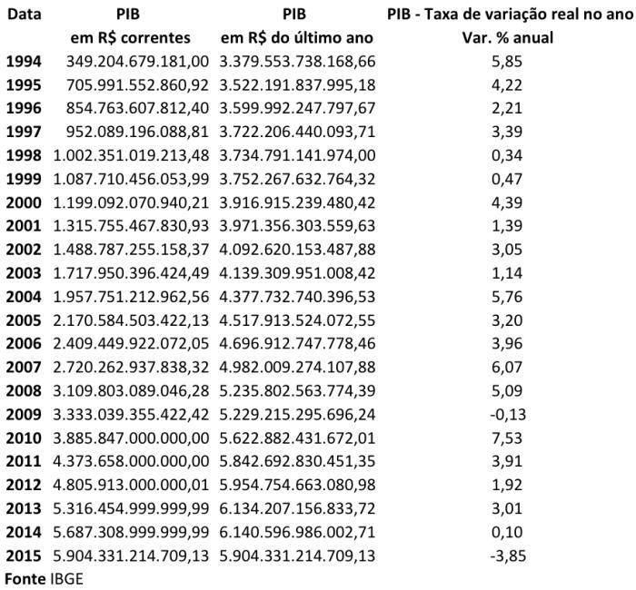 PIB corrente - real - variação 1994-2015