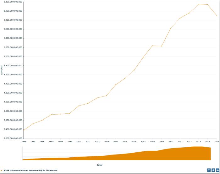 PIB em R$ do último ano