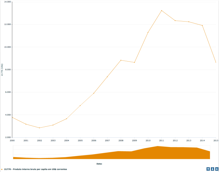 PIB per capita 2000-2015