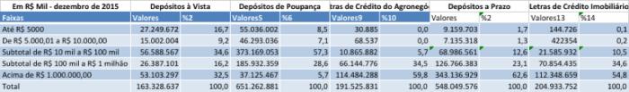 Portfólio por faixas de riqueza dez 2015