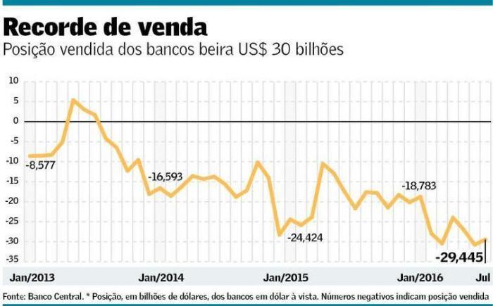 Posição Vendida dos Bancos na BM&F