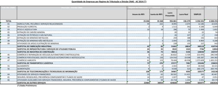 Quantidade de Empresas 2014