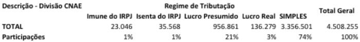 Regime de Tributação CNPJ 2014