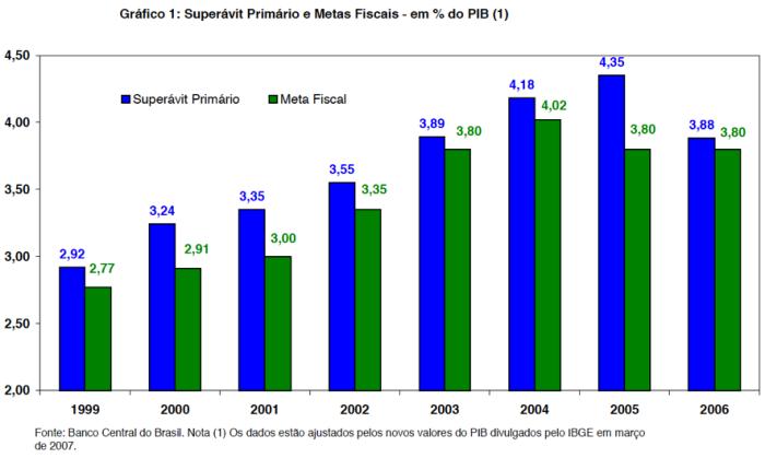 Superávit Primário e Metas Fiscasis 1999-2006