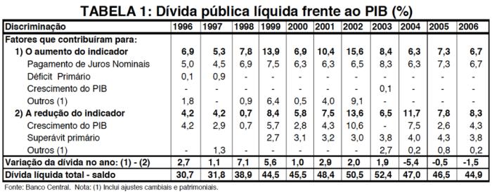 Tabela DLSP X PIB 1996-2006