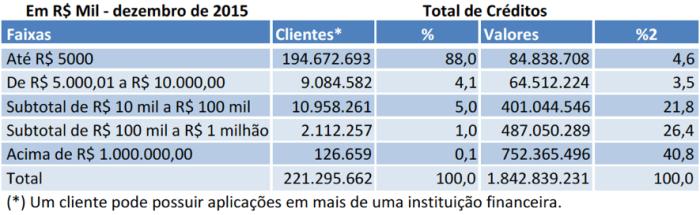 Total de Créditos do FGC dez 2015