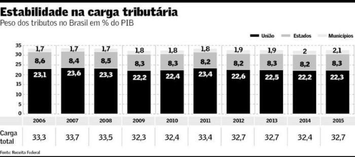 carga-tributaria-2006-2015