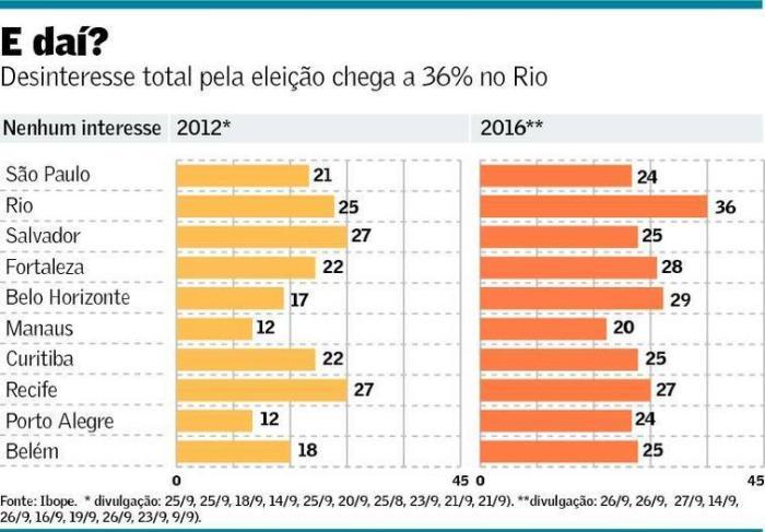 desinteresse-pela-eleicao-de-2016