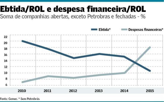 despesa-financeira-x-rol