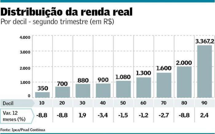 distribuicao-da-renda-real-do-trabalho