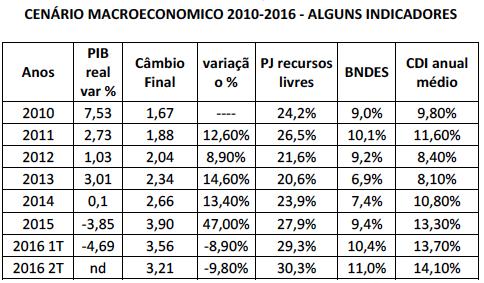 indicadores-2010-16