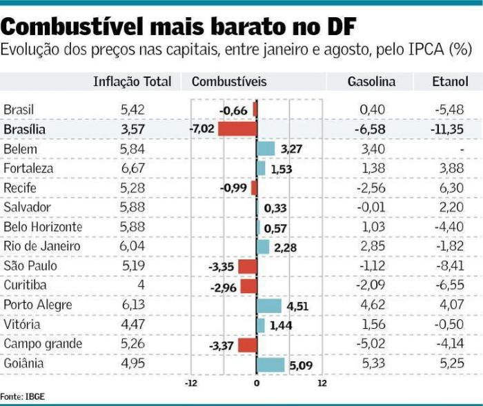 ipca-nas-capitais-jan-ago-2016