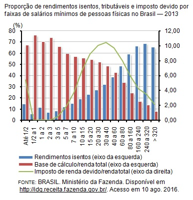 ir-devido-x-renda-total-2013