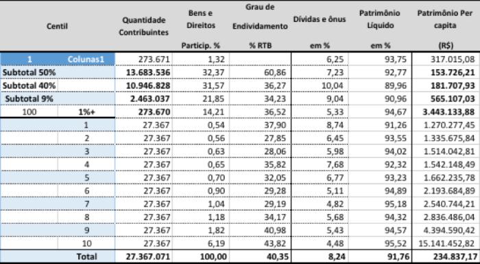 Patrimônio Per Capita DIRPF 2015-14