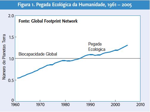 pegada-ecologica-da-humanidade