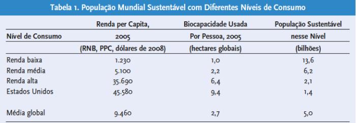 populacao-mundial-sustentavel-dom-diferentes-niveis-de-consumo