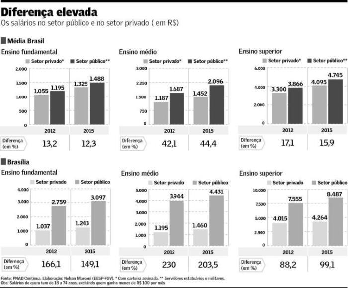 salarios-do-setor-publico-e-do-setor-privado