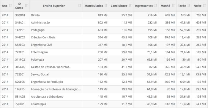 13-maiores-numeros-de-matriculados-em-ensino-superior-2014