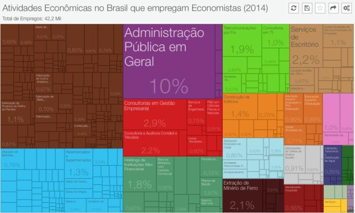 atividades-que-empregam-economistas-2014