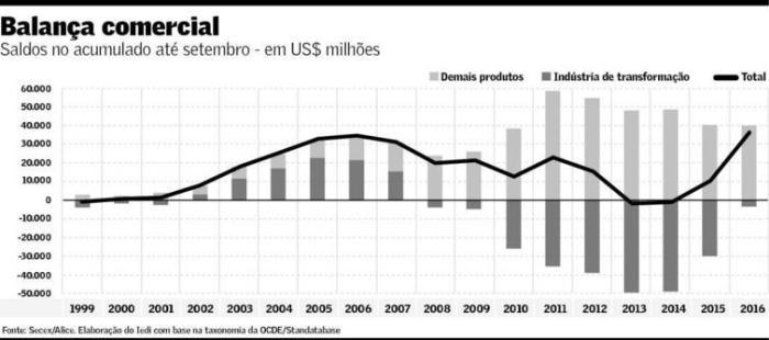 balanco-comercial-industria-de-transformacao-e-outros