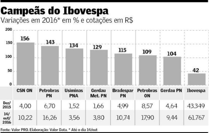 campeas-do-ibovespa