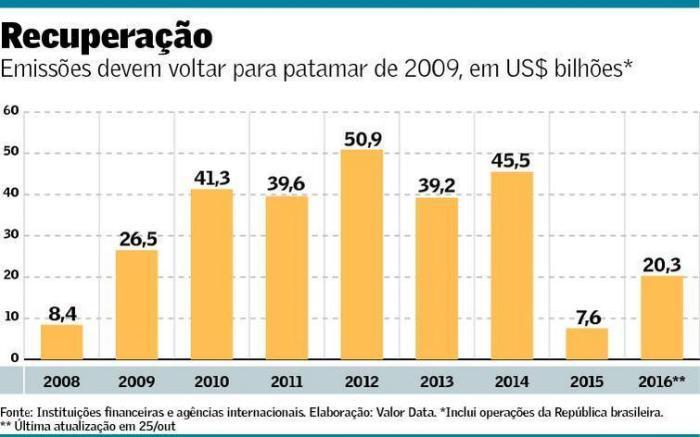 captacoes-externas-2008-out-2016