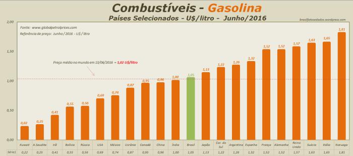 combustiveis-gasolina-dolar-litro-2016