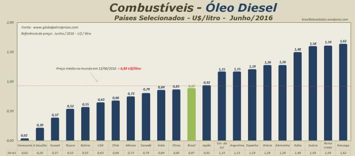 combustivel-oleo-diesel-us-por-litro-paises-selecionados