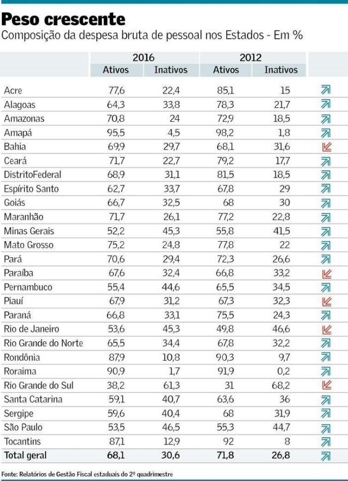 composicao-da-despesa-bruta-de-pessoal-nos-estados-2012-2016