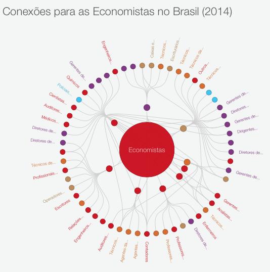 conexoes-para-economistas-no-brasil-2014