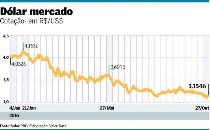 cotacao-do-dolar-2016